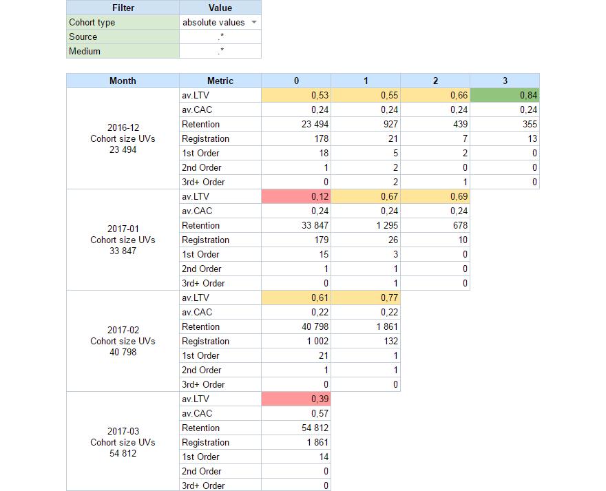 Отчет для когортного анализа