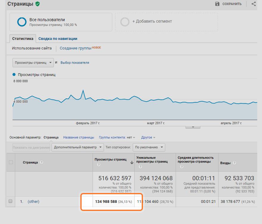 Агрегирование данных в отчетах Google Analytics