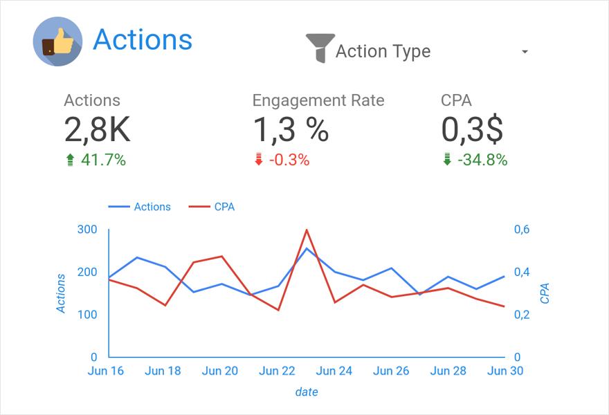 Дашборд на данных из Facebook Ads — конверсии и cpa