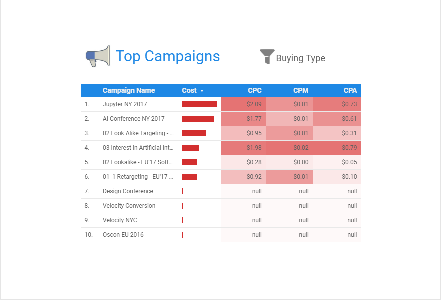 Таблица топ-кампаний в Facebook Ads
