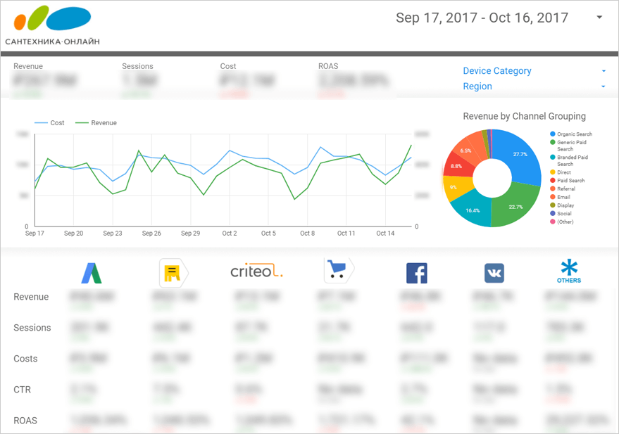 Визуализация информации из рекламных систем в Google Data Studio