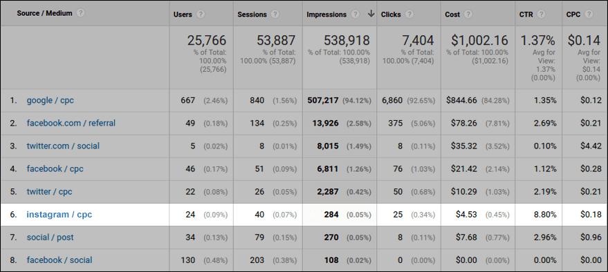Расходы на рекламу в отчетах Google Analytics