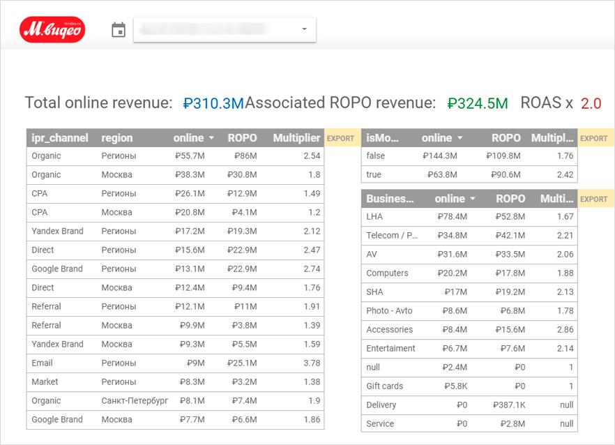 associated ROPO-revenue