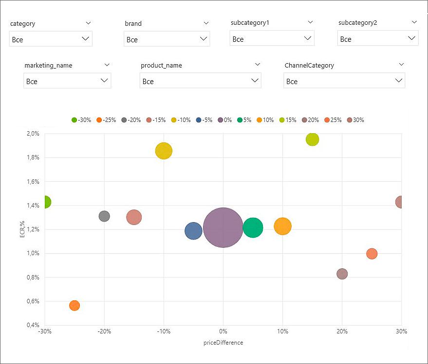 График влияния отклонения цен на конверсию и продажи в Power BI