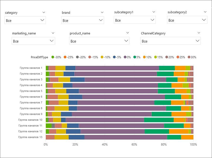 Дашборд распределения кол-ва дохода по источникам трафика