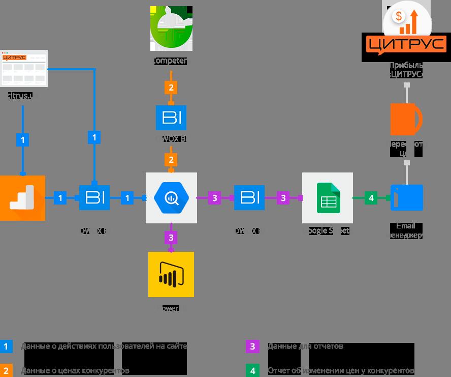 Cхема движения данных