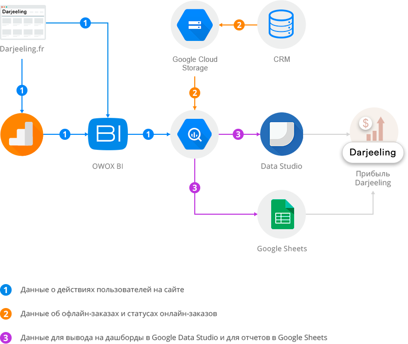 схема объединения данных с помощью Google BigQuery