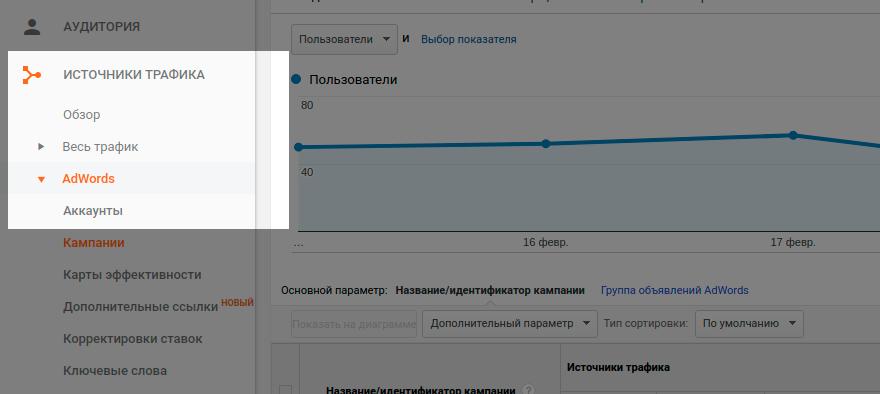данные Google Ads в отчетах Google Analytics