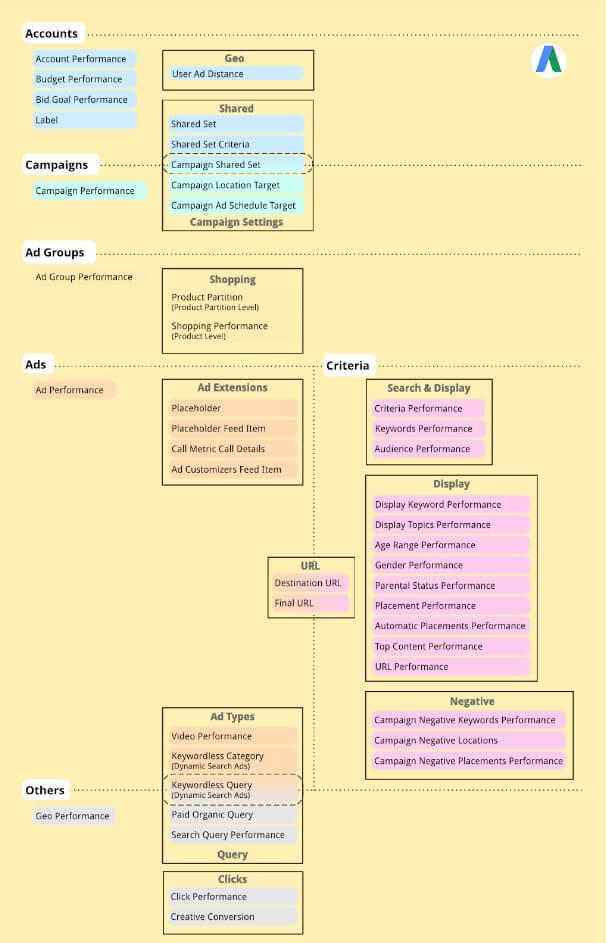 Схема для помощи в поиске нужных отчетов в AdWords API