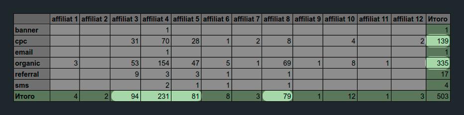 пример отчета по вебмастерам из CPA-сети в разрезе каналов трафика