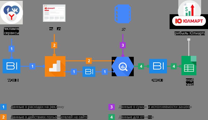 схема объединения данных для построения сквозной аналитки