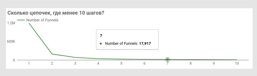 График количества цепочек сессий до регистрации