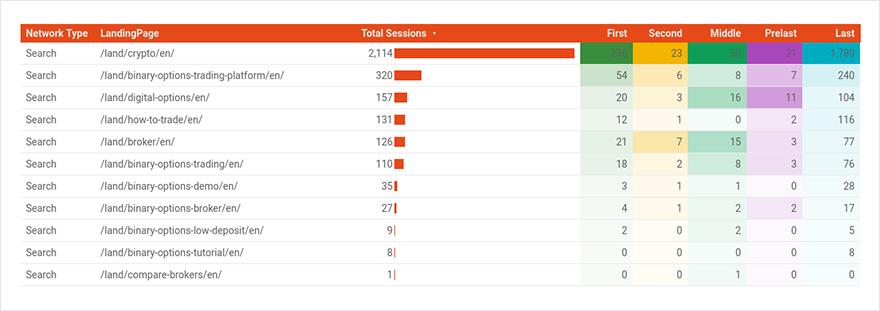Количество шагов до регистрации по посадочным страницам