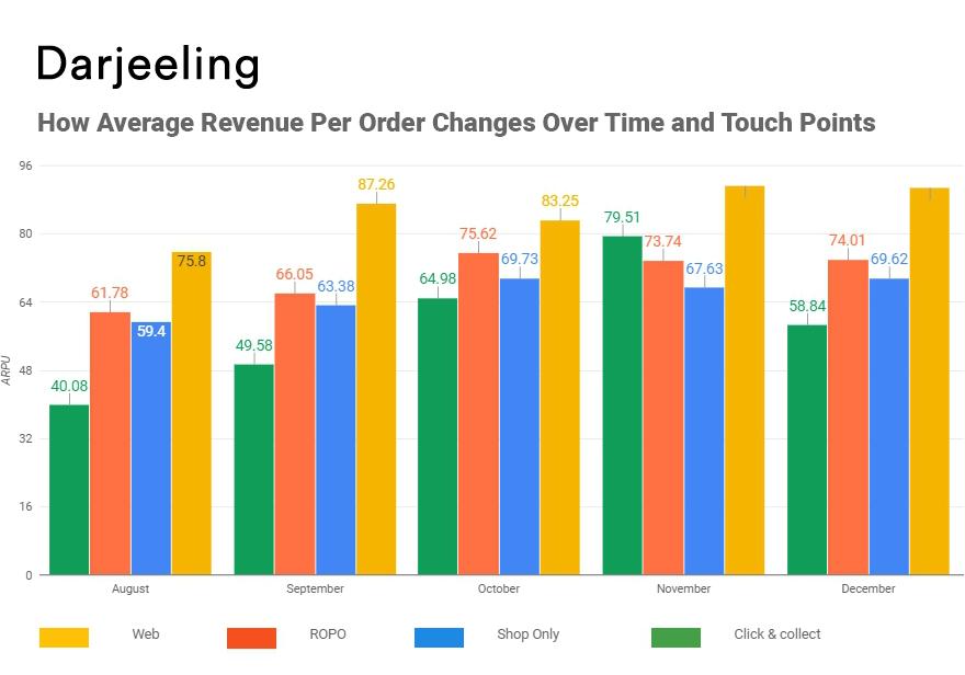 Как изменялся средний доход с одного заказа по типу продажи