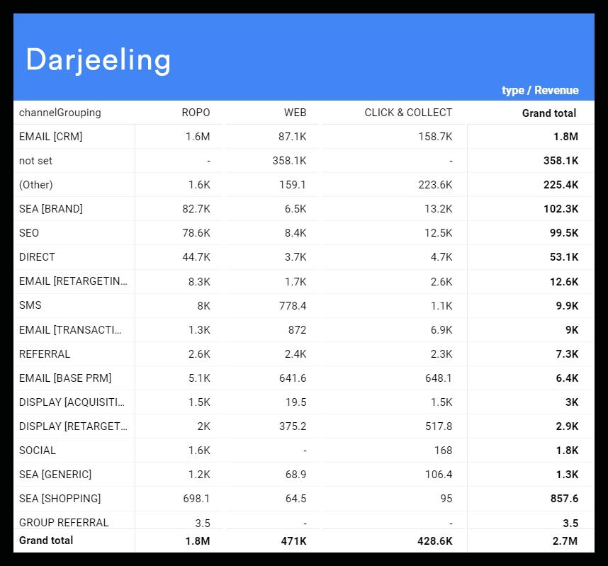доля дохода от разных типов продаж в разрезе каналов привлечения трафика