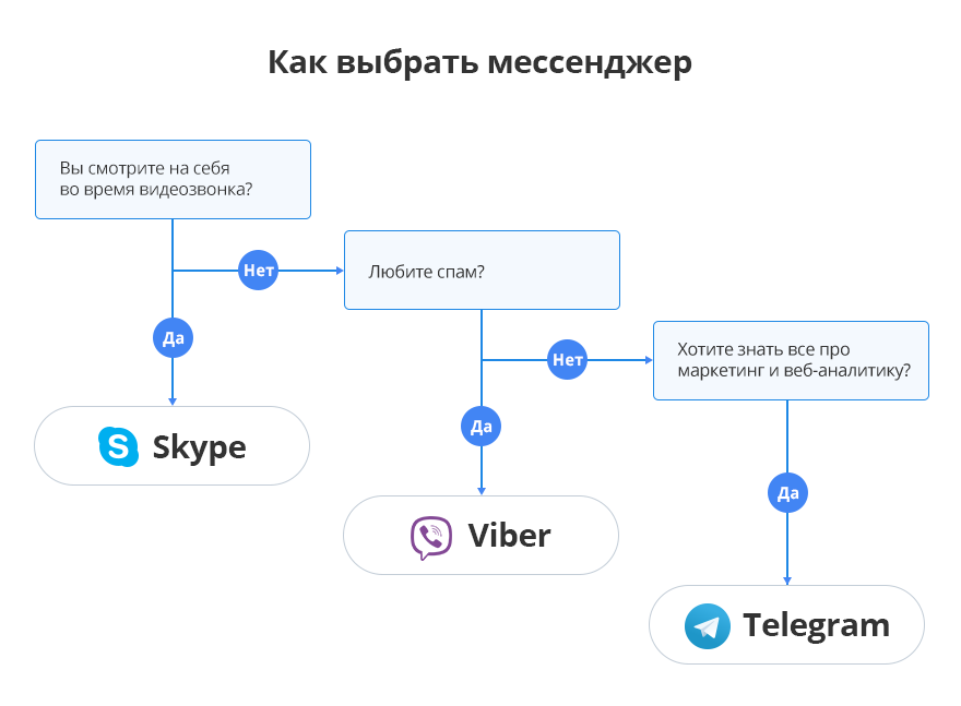 Как выбрать Messenger