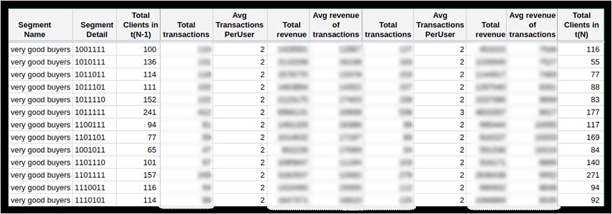 таблица сметриками покупательской активности вGoogle Sheets