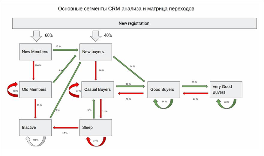 схема движения пользователей по сегментам