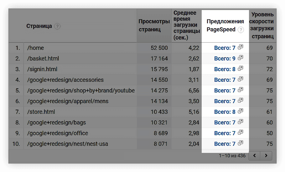 PageSpeed Insights в отчетах Google Analytics