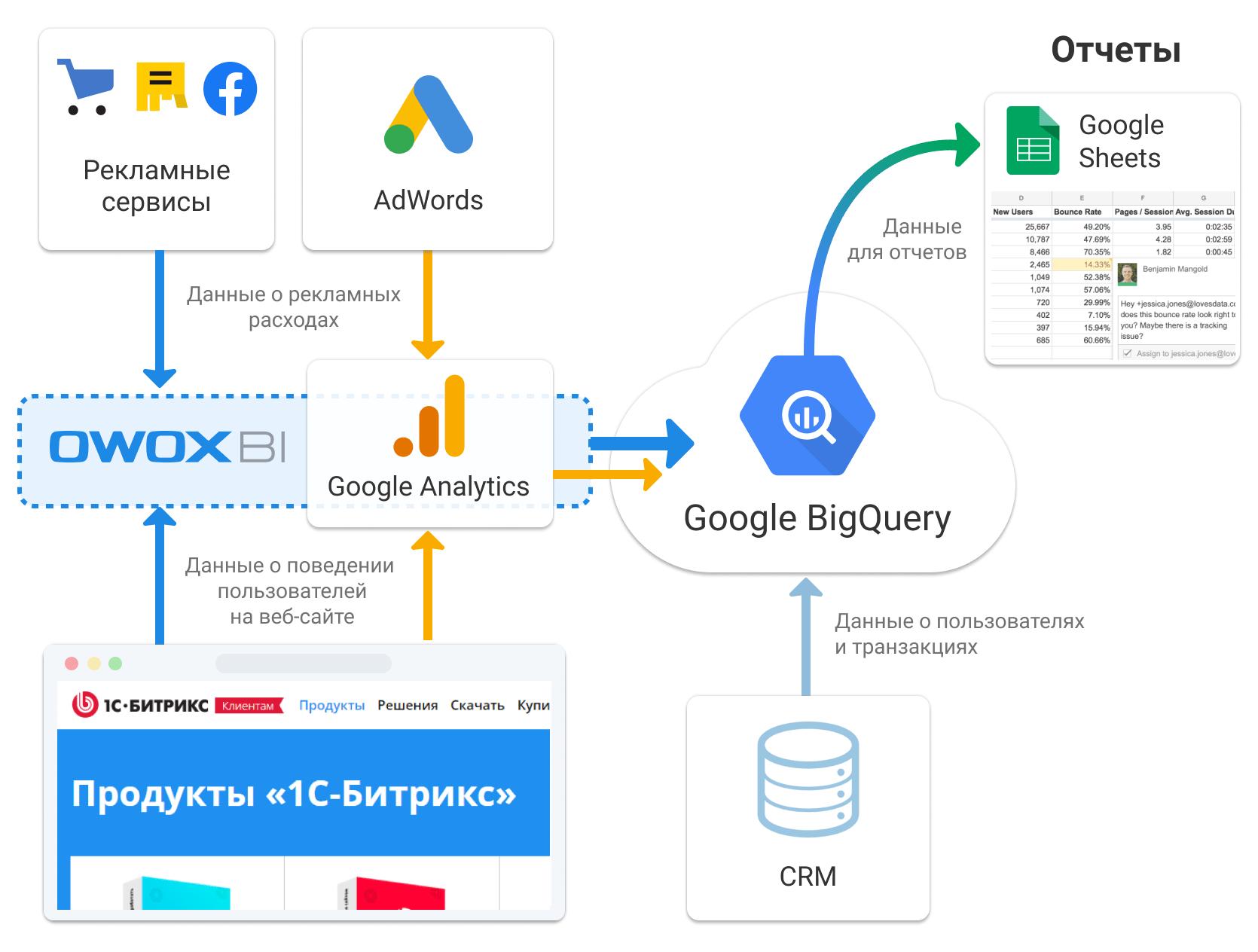 схема объединения данных с помощью OWOX BI