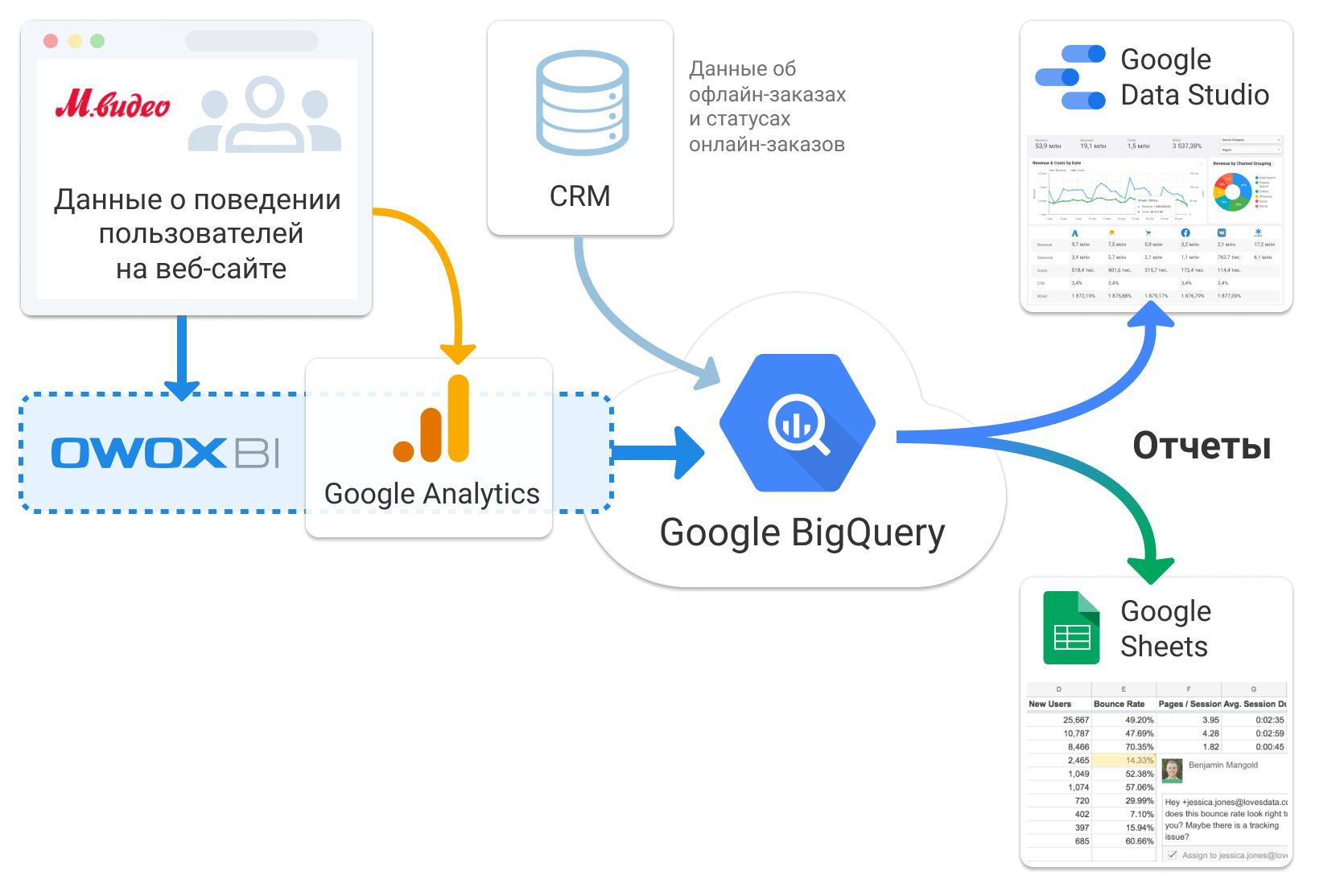 схема передачи данных для учета ROPO-продаж