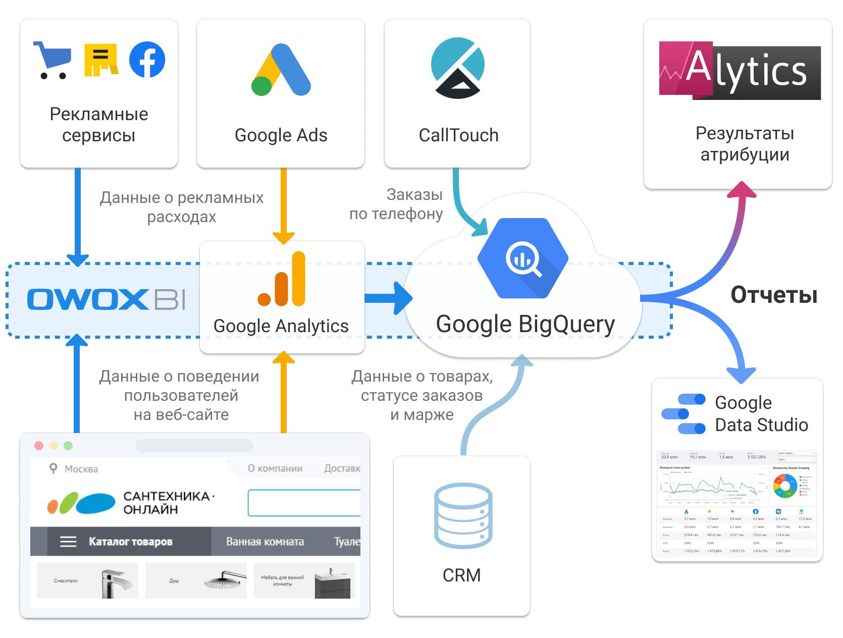 Схема объединения данных для аналитики