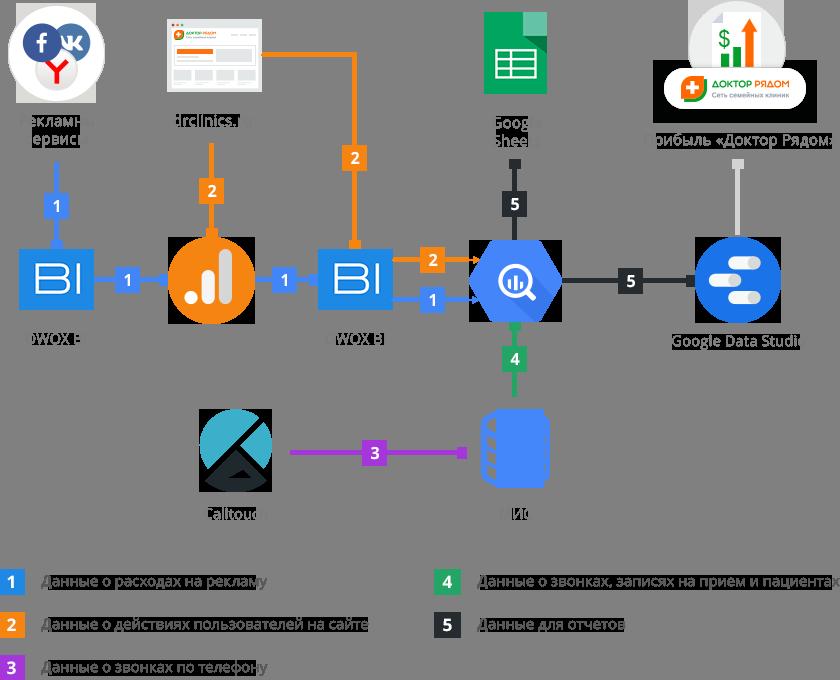 Схема объединения данных для сквозной аналитики