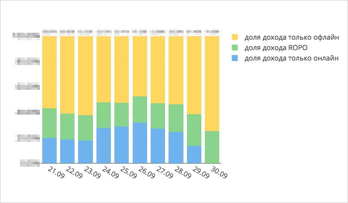 Примеры отчетов в OWOX BI Smart Data